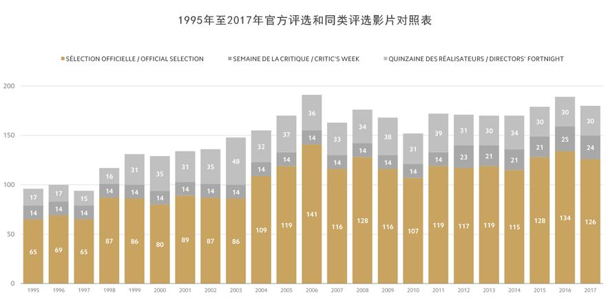 1995年至2017年官方评选和同类评选影片对照表