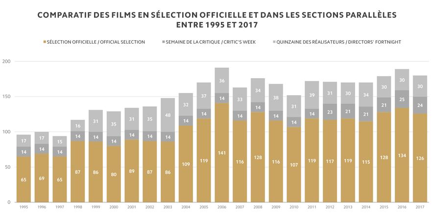 Comparatif des films en Sélection officielle et dans les sections parallèles entre 1995 et 2017