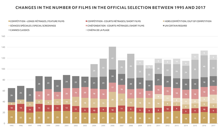 Changes in the number of films in the Official Selection between 1995 and 2017
