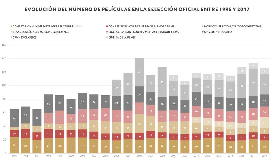 Evolución del número de películas en la Selección oficial entre 1995 y 2017